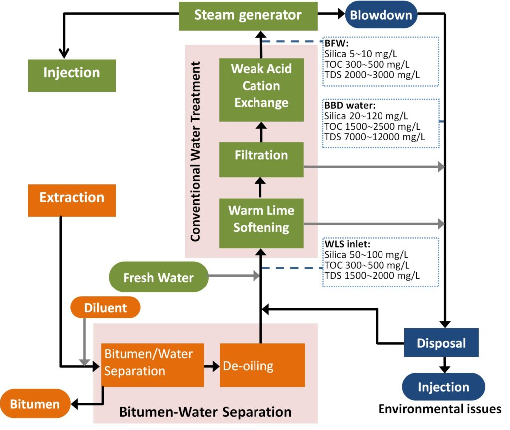 overview  u2013 advanced water research lab anaerobic digestion process flow diagram